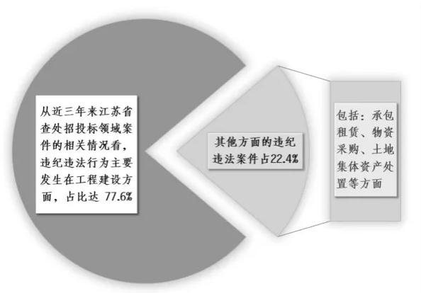 中央纪委国家监委:严惩招投标领域违纪违法行为